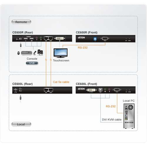 Aten CE600 DVI Single Link+USB-Tastatur/Maus+Audio+RS232 Extender-Set, bis 60m