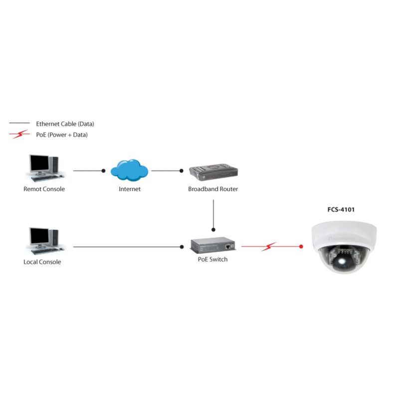LevelOne FCS-4101 IP Surveillance PT Dome Kamera Tag & Nacht 2MP PoE