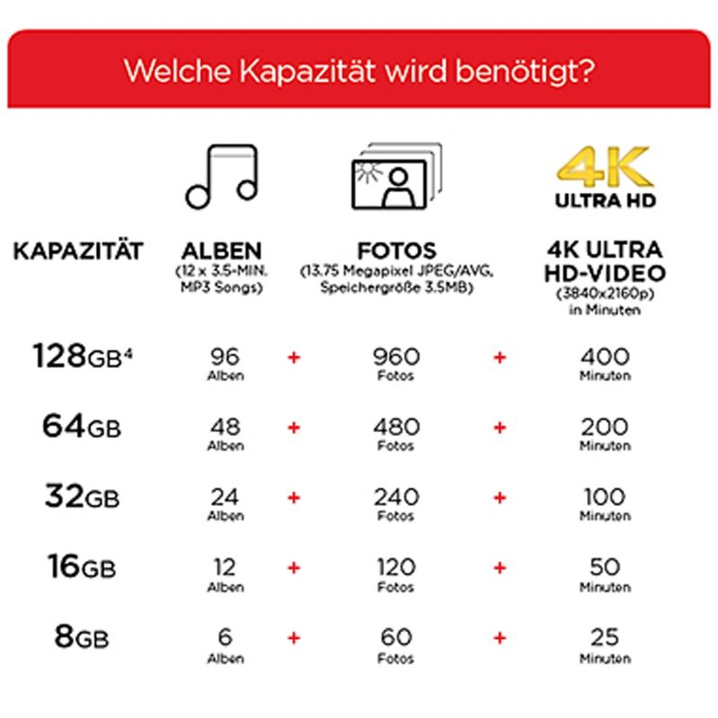 SanDisk Ultra Android 128 GB microSDXC Speicherkarte (80 MB/s, Class 10, UHS-I)