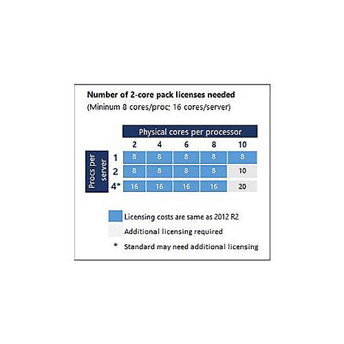 Microsoft Windows Remote Desktop Services CAL 2016 Lizenz+SA User CAL -  Open-NL