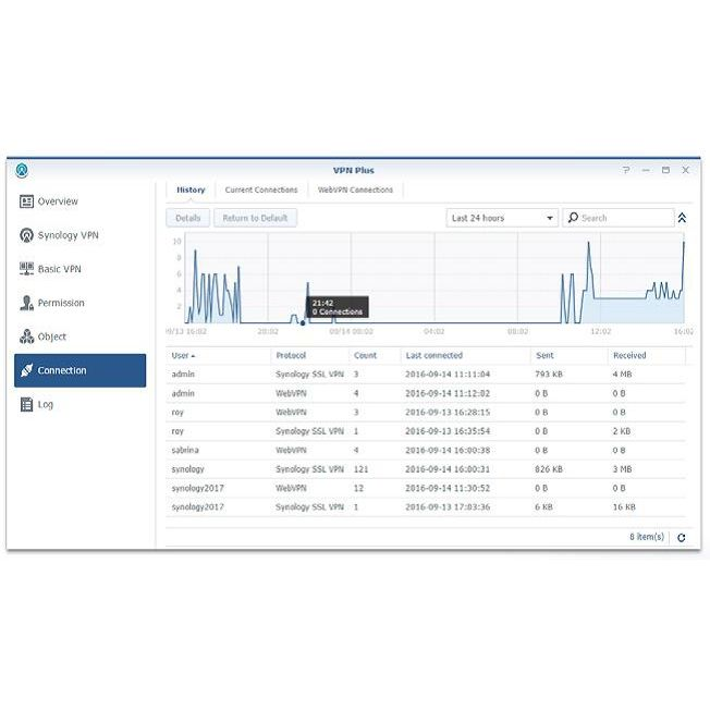 Synology RT2600AC 2600Mbit/s DualBand WLAN Router