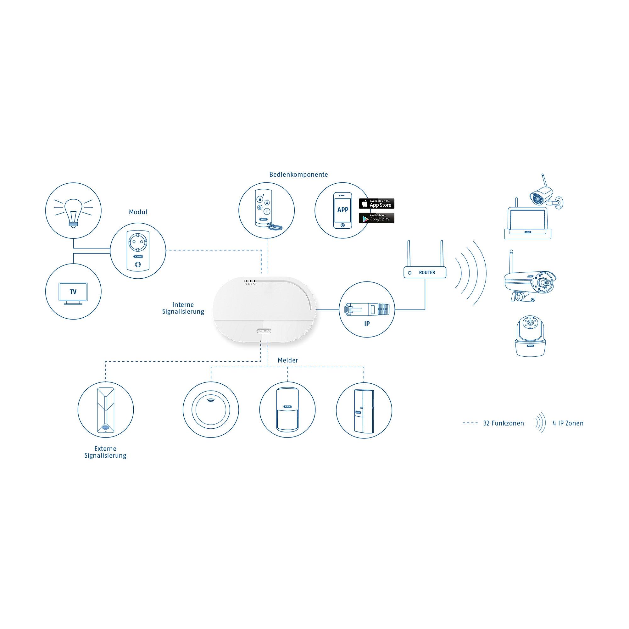 abus smartvest funk alarmanlage app basis set cyberport. Black Bedroom Furniture Sets. Home Design Ideas